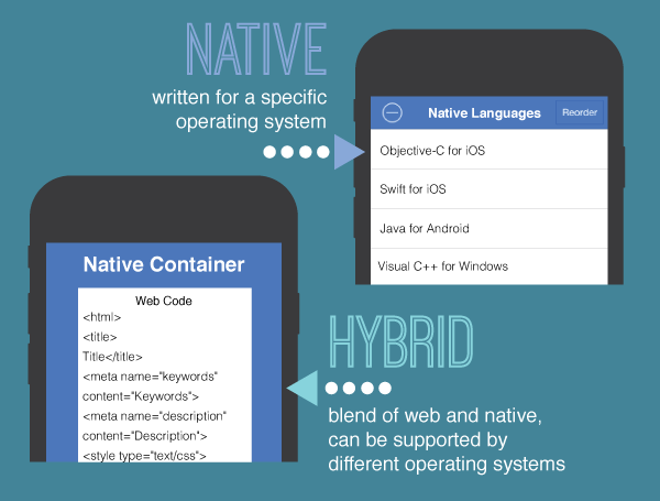 native app vs hybrid app